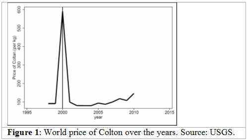 World prices of colton over the years