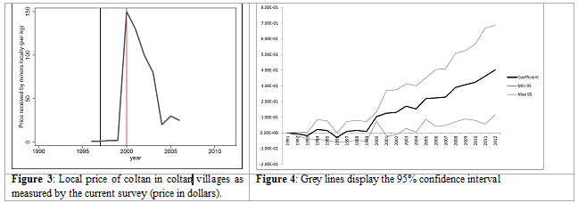 Figure 3: Local price of coltan in coltan villages as measured by the current survey (price in dollars). Figure 4: Grey lines display the 95% confidence interval