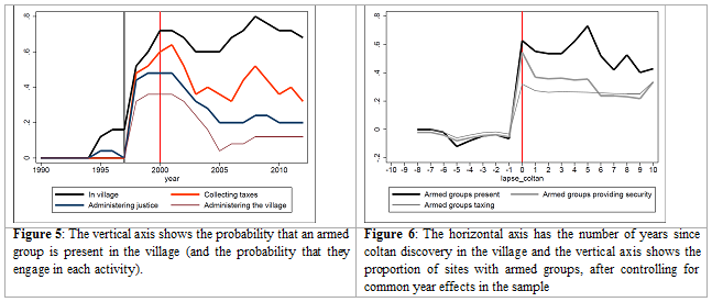 Figure 5: The vertical axis shows the probability that an armed group is present in the village (and the probability that they engage in each activity).  Figure 6: The horizontal axis has the number of years since coltan discovery in the village and the vertical axis shows the proportion of sites with armed groups, after controlling for common year effects in the sample